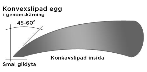 frisörsax konvex